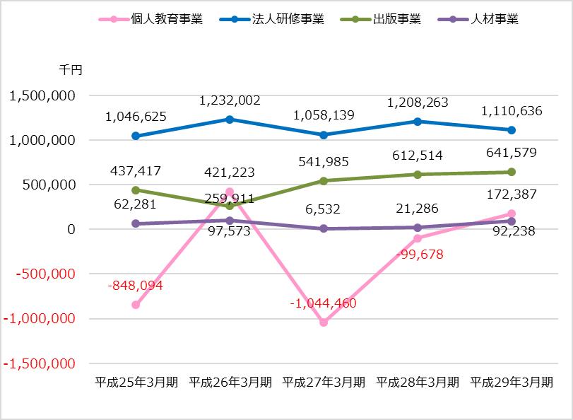 TAC業績分析_全社編_セグメントごとの利益または損失の推移