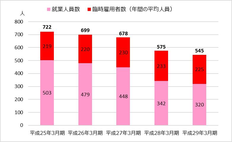 TAC業績分析_全社編_個人教育事業の従業員の推移