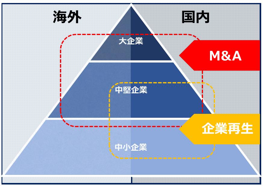 東京共同会計事務所・ターゲット図表