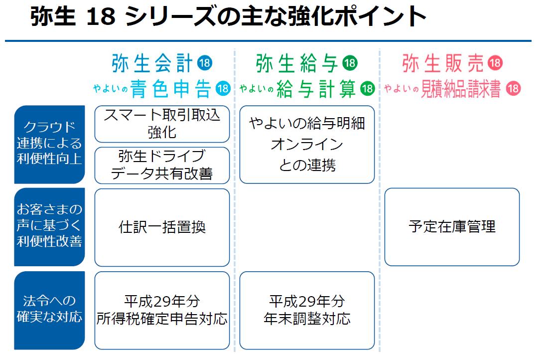 弥生18シリーズ強化ポイント