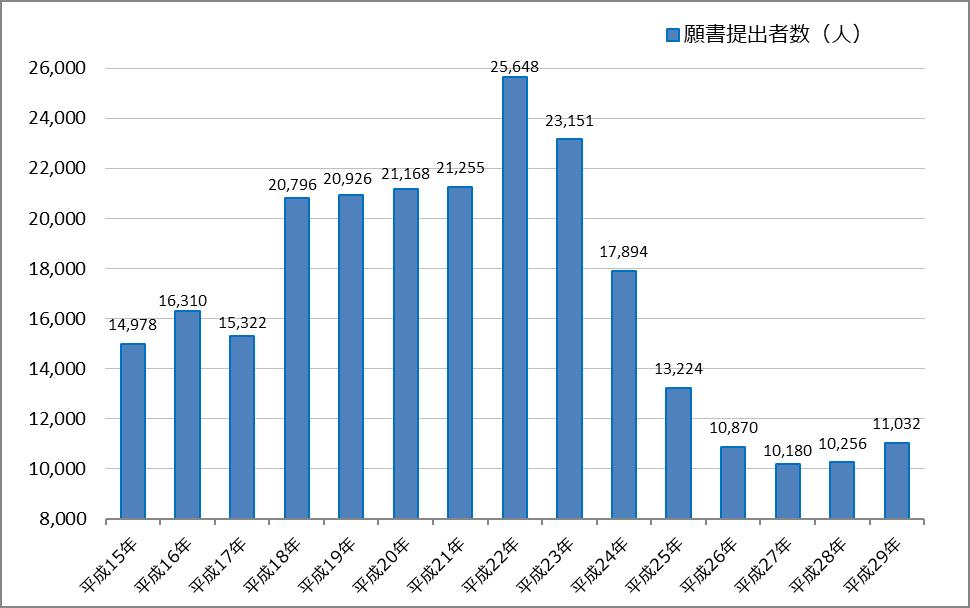 平成29年(2017年)公認会計士試験の願書提出者数数とその推移