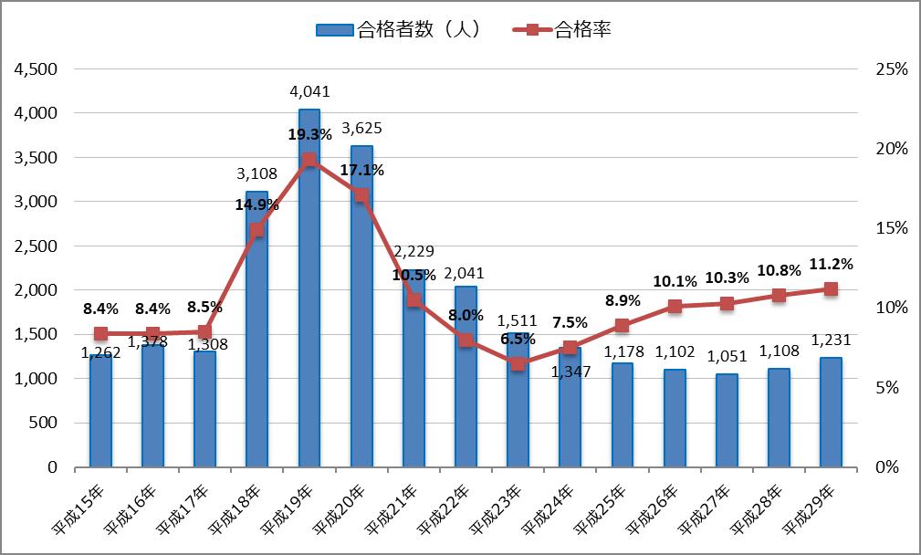 平成29年(2017年)公認会計士試験の合格者数・合格率とその推移