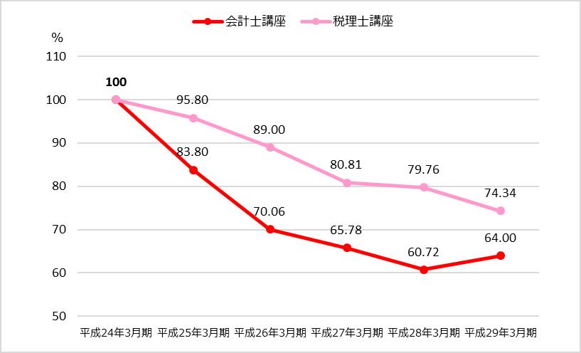 TAC業績分析_財務会計編_会計士講座・税理士講座の受講者数の推移