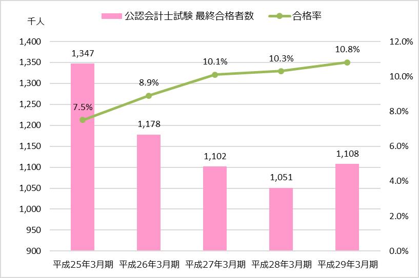 TAC業績分析_財務会計編_公認会計士試験 最終合格者数・合格率の推移