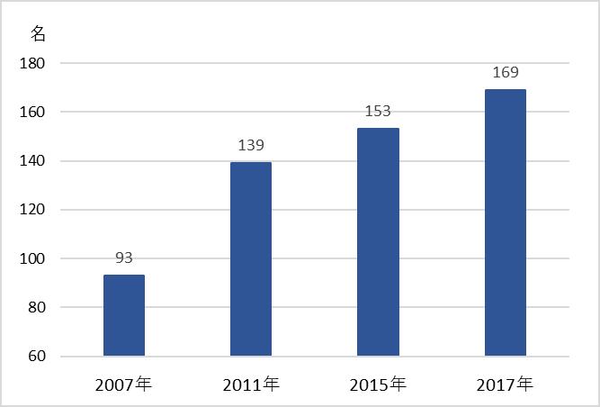 東京共同会計事務所・従業員数推移グラフ