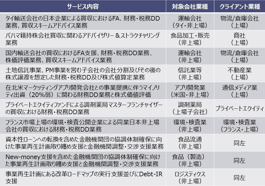 東京共同会計事務所・業務実績