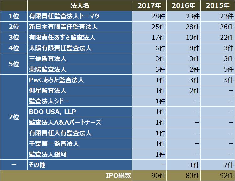 監査法人IPOランキング_2017_監査法人別ipo件数ランキング表