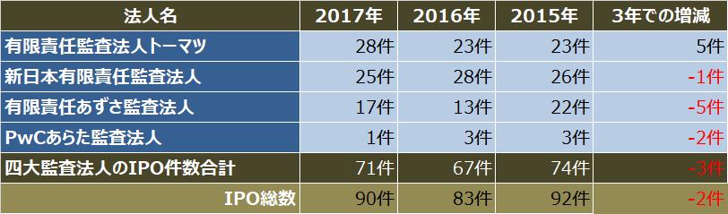監査法人IPOランキング_2017_四大監査法人クライアントのipo件数比較表