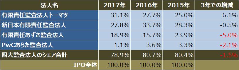監査法人IPOランキング_2017_四大監査法人シェア