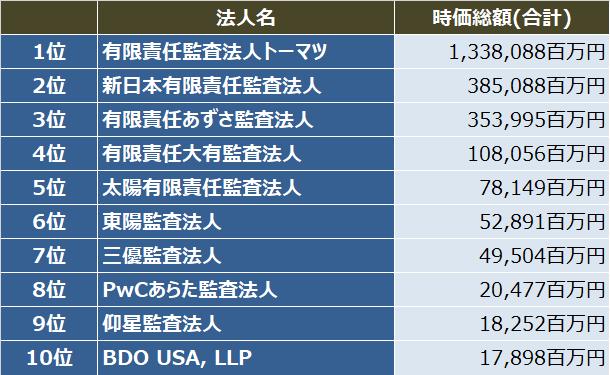 監査法人IPOランキング_2017_初値時価総額(合計)ランキング表