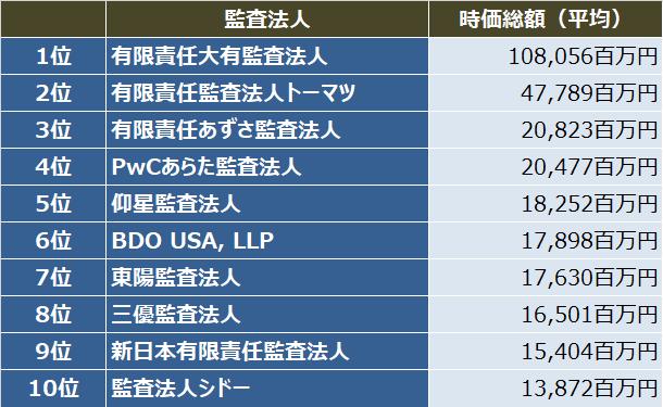 監査法人IPOランキング_2017_初値時価総額(平均)ランキング表