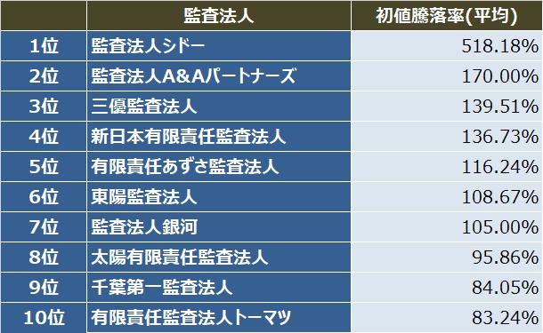監査法人IPOランキング_2017_初値騰落率(平均)ランキング表