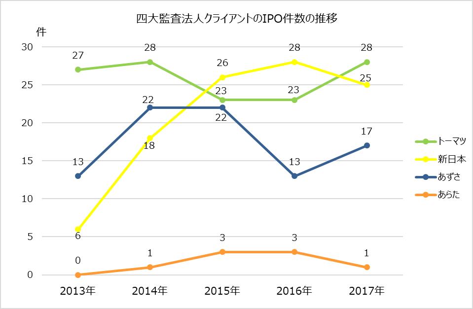 監査法人IPOランキング_2017_四大監査法人クライアントのIPO件数の推移グラフ