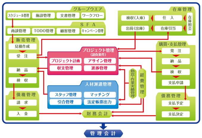 業務プロセス_図4