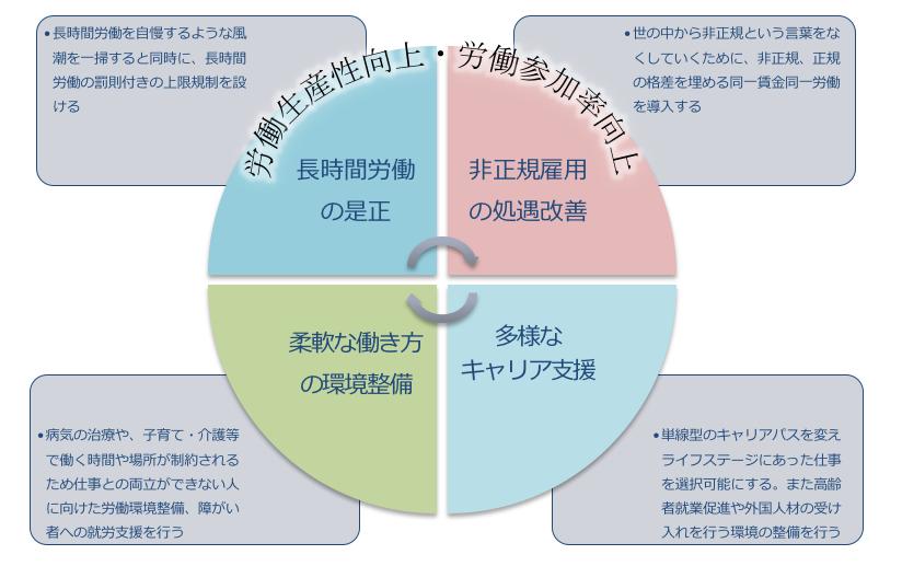 図:労働生産性向上と労働参加率向上を実現する4つの施策