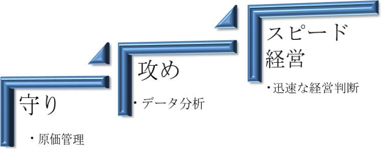 ITシステムの3つの段階