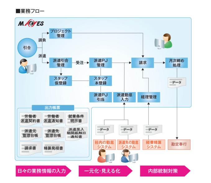 bBreak_導入例図