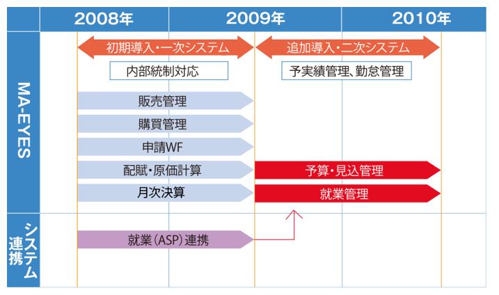 日本プロセス株式会社システム構築