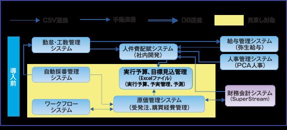 MA-EYES7導入前のシステム概要