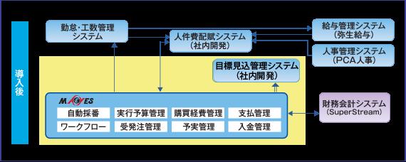 MA-EYES7導入後のシステム概要