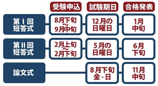 公認会計士試験の短答式試験スケジュール