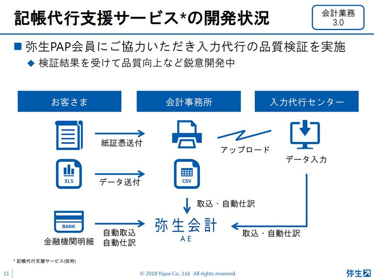 弥生PAP資料11