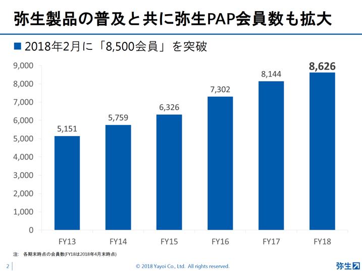 弥生PAP資料2