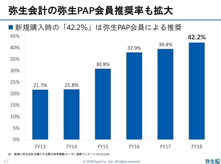 弥生PAP資料3