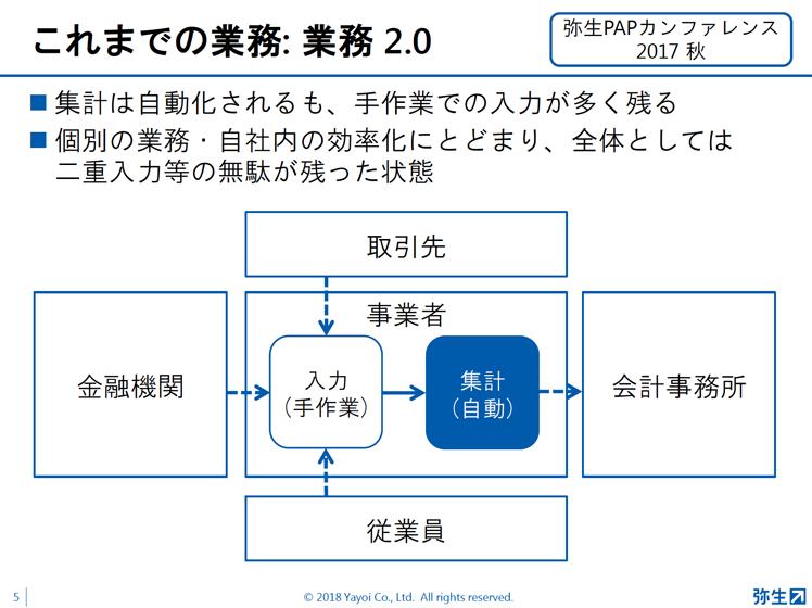弥生PAP資料5