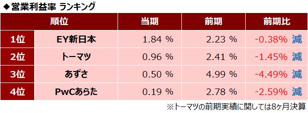 四大監査法人比較_営業利益率ランキング_2018年