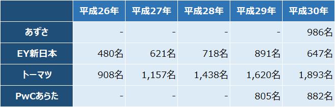 四大監査法人比較_実績_監査補助職員数の推移_2018年