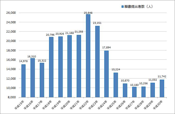平成30年(2018年)公認会計士試験の願書提出者数とその推移