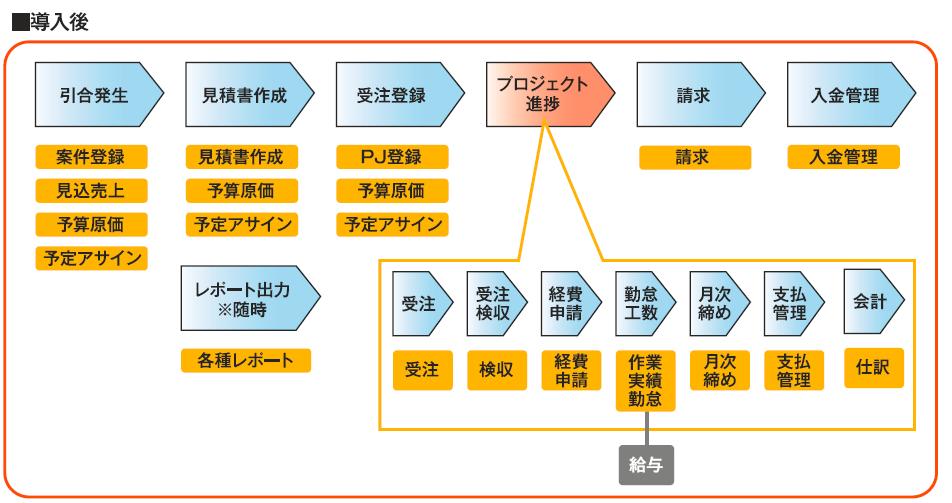 MA-EYES導入後のシステム概要
