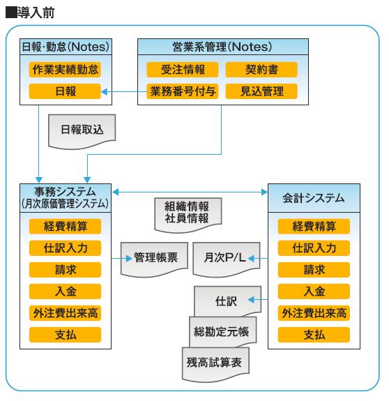 MA-EYES導入前のシステム概要