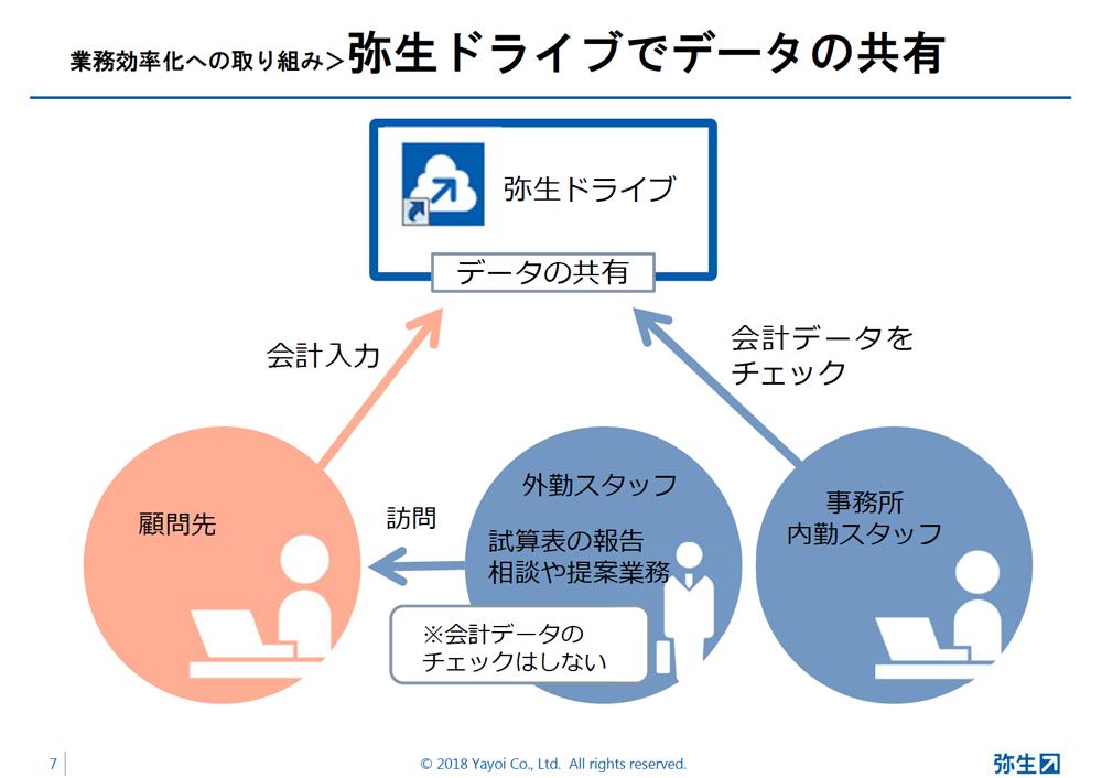 事例_伊藤会計事務所様pdfより画像