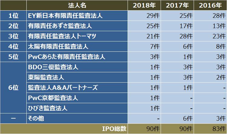 監査法人IPOランキング_2018_監査法人別ipo件数ランキング表