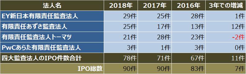 監査法人IPOランキング_2018_四大監査法人クライアントのipo件数比較表
