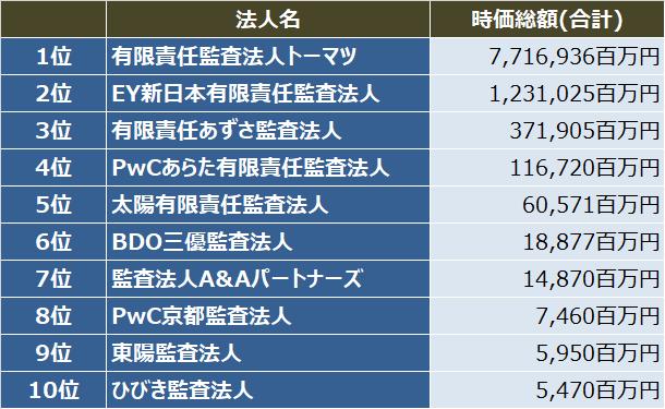 監査法人IPOランキング_2018_初値時価総額(合計)ランキング表