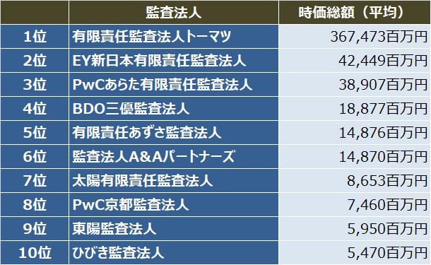 監査法人IPOランキング_2018_初値時価総額(平均)ランキング表