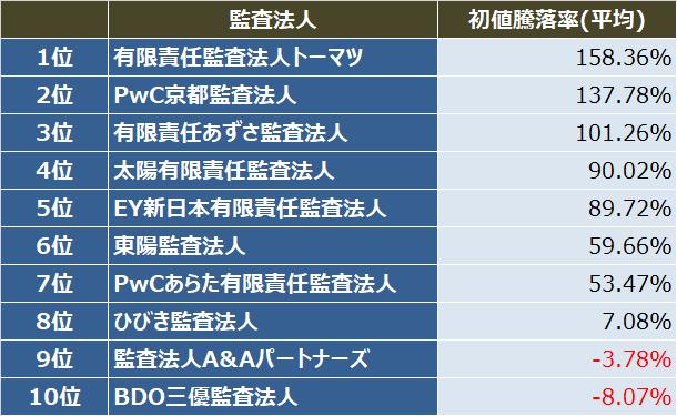 監査法人IPOランキング_2018_初値騰落率(平均)ランキング表