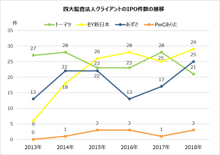 監査法人IPOランキング_2018_四大監査法人クライアントのIPO件数の推移グラフ