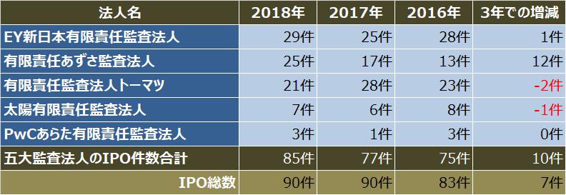 監査法人IPOランキング_2018_五大監査法人クライアントのipo件数比較表