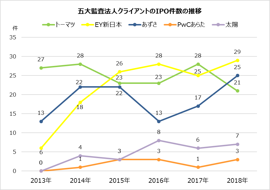 監査法人IPOランキング_2018_五大監査法人クライアントのIPO件数の推移グラフ