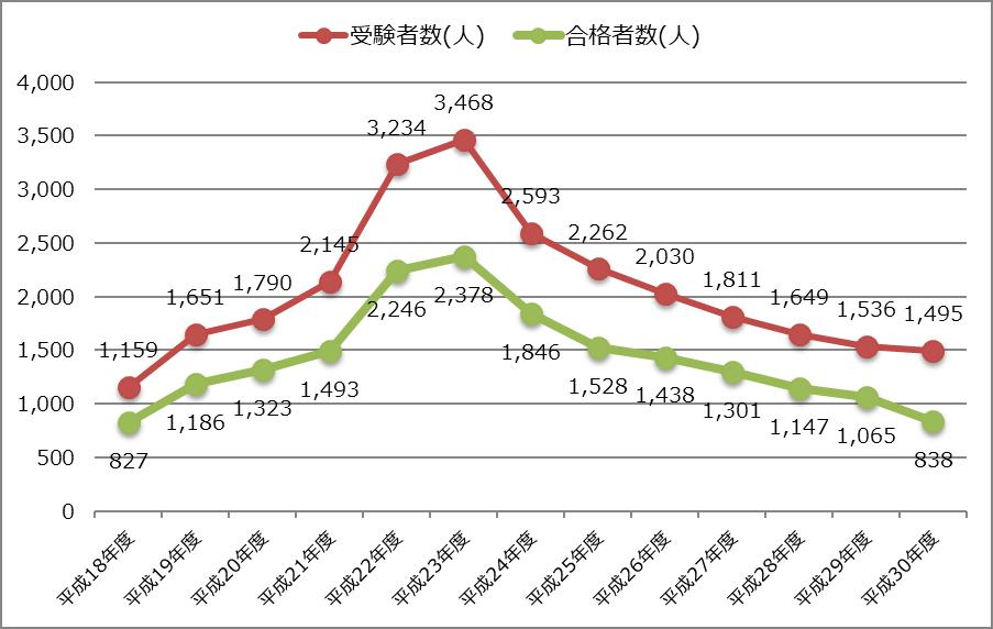 平成30年度_修了考査_受験者数_合格者数の推移グラフ_2018年