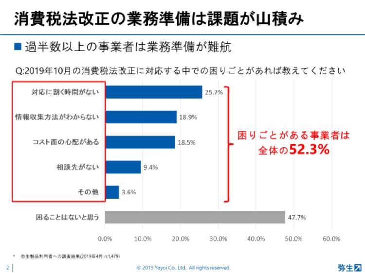 弥生PAPカンファレンス2019_消費税法改正