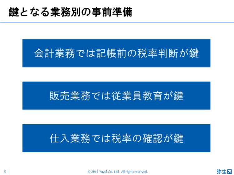 弥生PAPカンファレンス2019_事業別事前準備