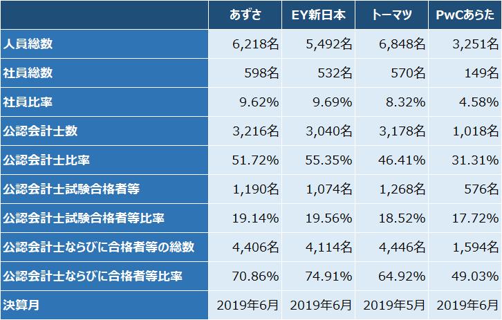 四大監査法人比較_実績_人員数_2019年