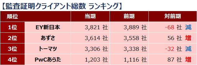 四大監査法人比較_ランキング_監査証明クライアント総数_2019年