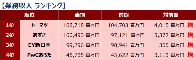 四大監査法人比較_ランキング_業務収入_2019年