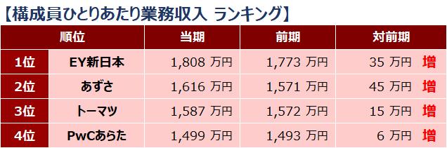 四大監査法人比較_ランキング_構成員ひとりあたり業務収入_2019年
